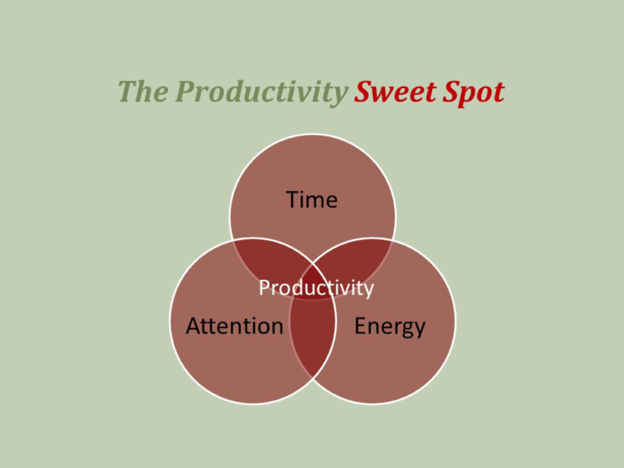 productivity sweet spot